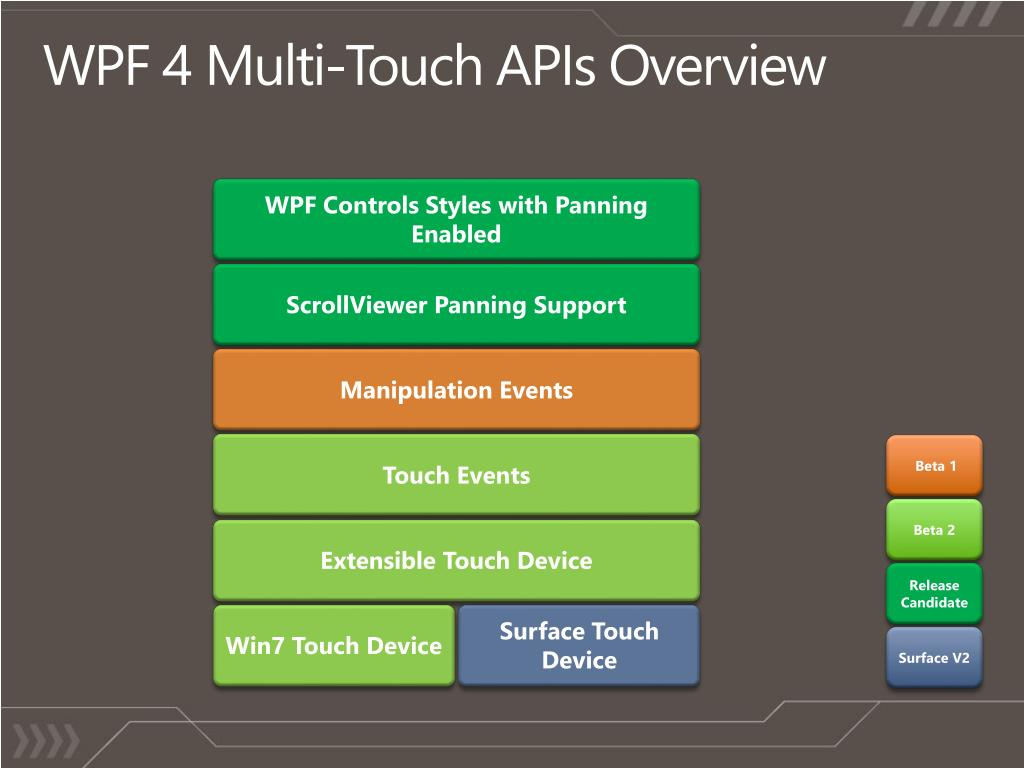 Wpf Multitouch