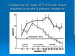comparison of mean atii infusion doses required to evoke a pressor response