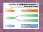 figure 4 6 structural arrangements in retail franchising