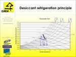 desiccant refrigeration principle