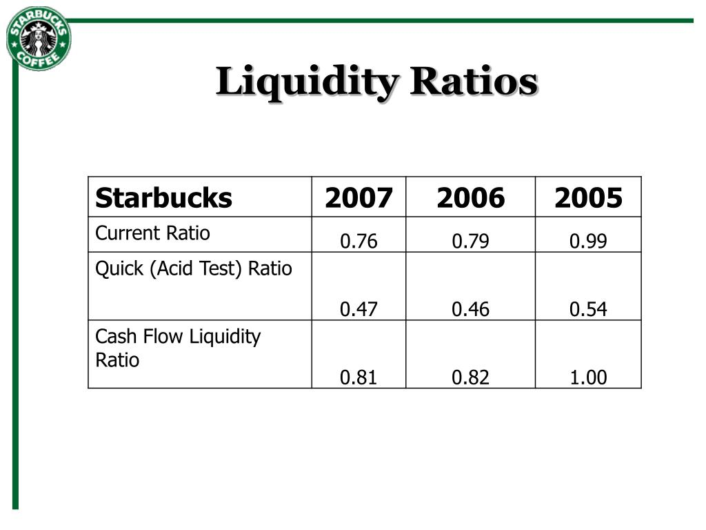 financial analysis of starbucks vs panera