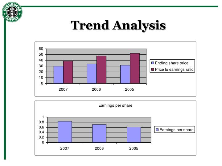 financial analysis of starbucks Starbucks strategic analysis (new strategies) starbucks strategic analysis and economic analysis for the starbucks humble beginnings company background starbucks opened its first location in some of my other articles about businesses and money: financial analysis of two companies.