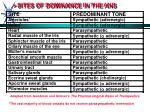 sites of dominance in the ans