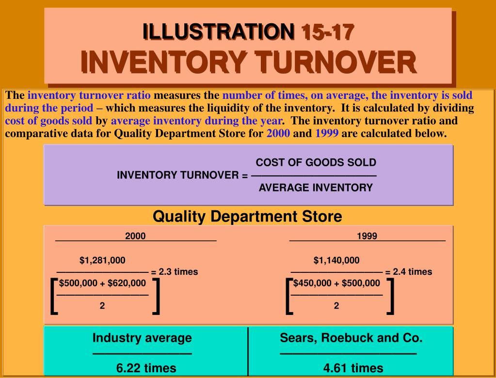 COST OF GOODS SOLD                                     INVENTORY TURNOVER = ————————————                                                                                                                                                                                                                                                                              			AVERAGE INVENTORY