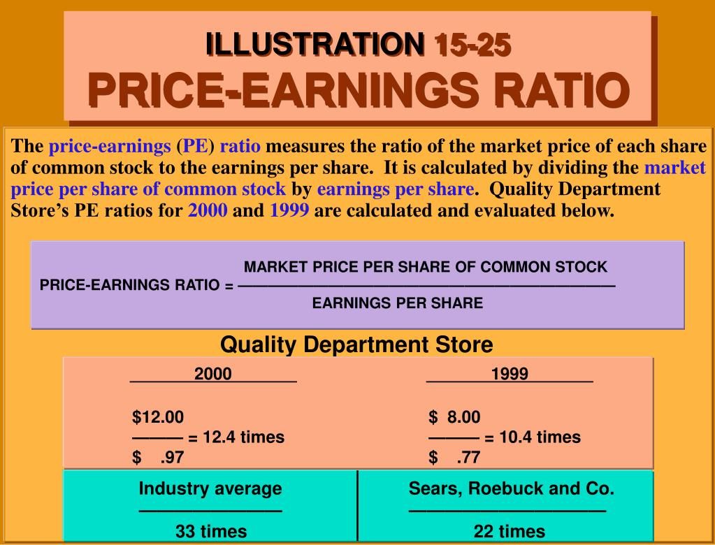 MARKET PRICE PER SHARE OF COMMON STOCK                                     PRICE-EARNINGS RATIO = —————————————————————————                                                                                                                                                                                                                                                                                     				EARNINGS PER SHARE