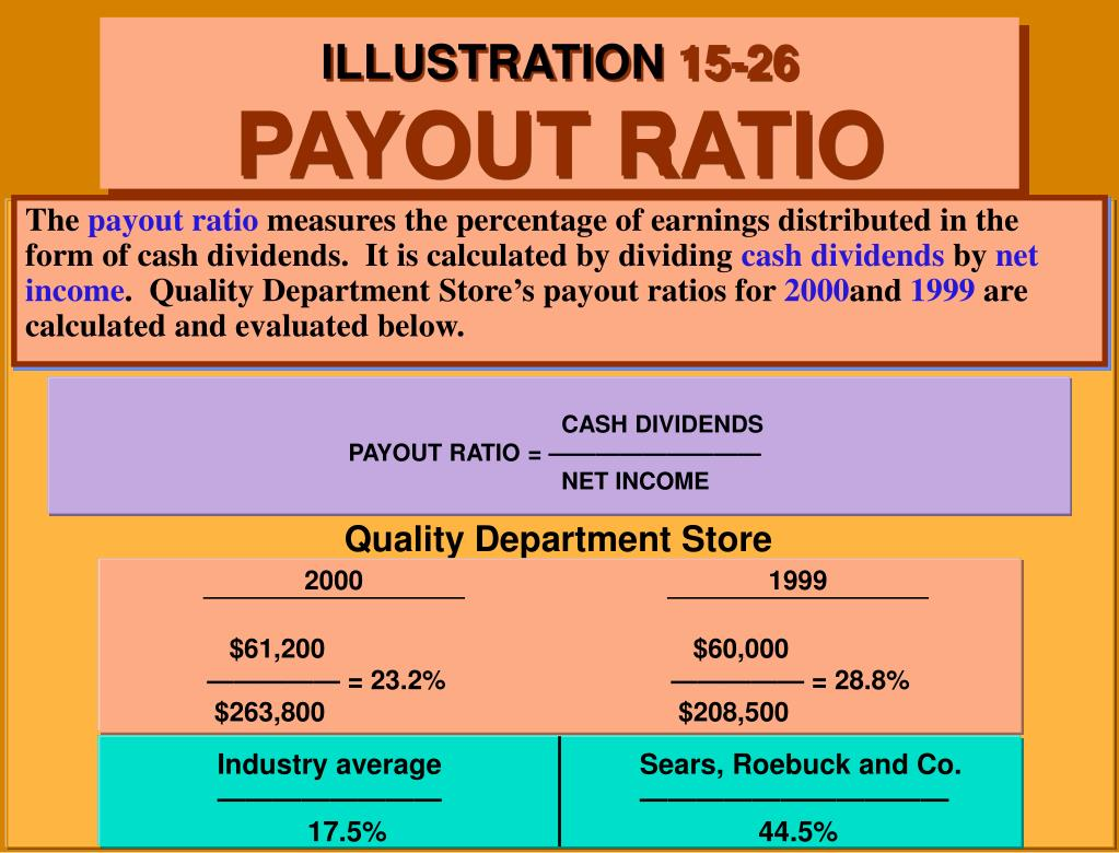 CASH DIVIDENDS                                                                            PAYOUT RATIO = —————————                                                                                                                                                                                                                                                                          		NET INCOME