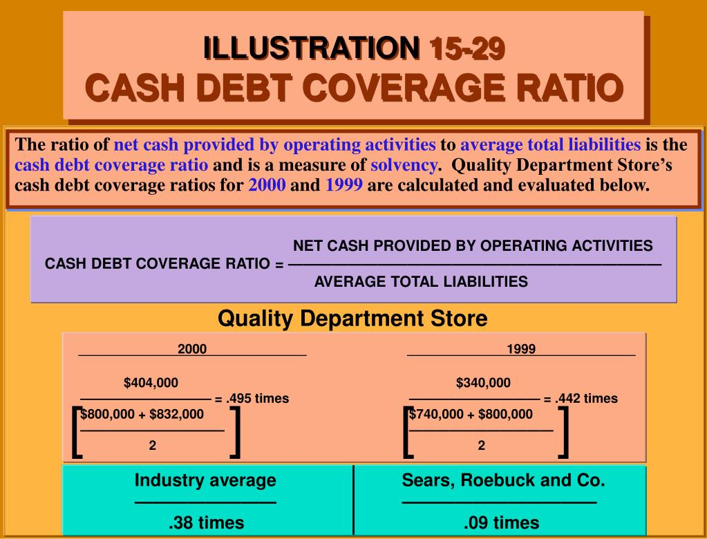 NET CASH PROVIDED BY OPERATING ACTIVITIES                                     CASH DEBT COVERAGE RATIO = —————————————————————————                                                                                                                                                                                                                                                                                        				AVERAGE TOTAL LIABILITIES