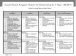 austin reach program rubric for determining slo rigor draft