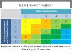new haven matrix