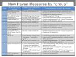 new haven measures by group
