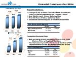financial overview our sbus