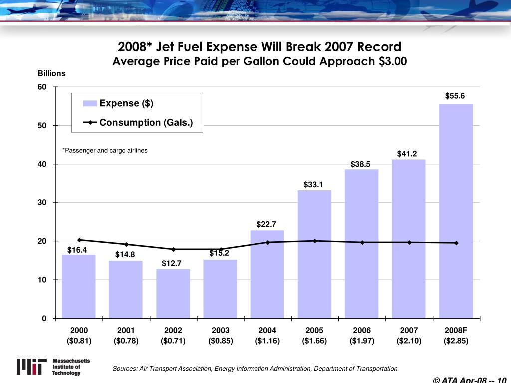 2008* Jet Fuel Expense Will Break 2007 Record