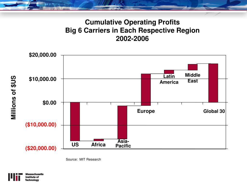 Cumulative Operating Profits