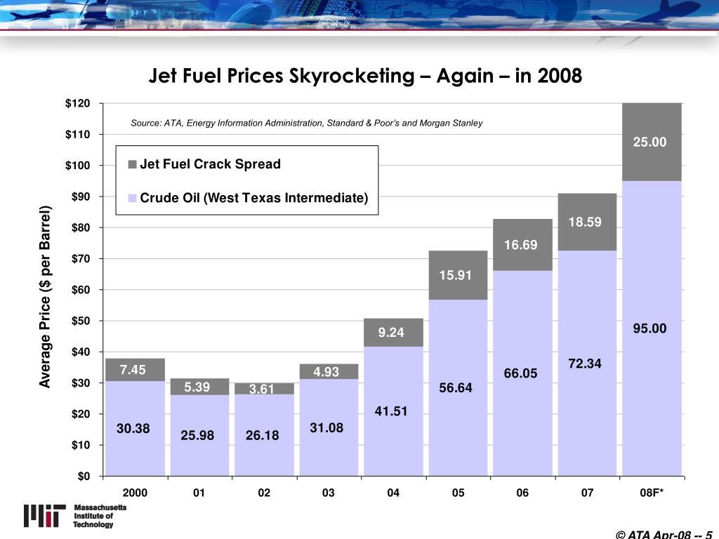 Jet Fuel Prices Skyrocketing – Again – in 2008