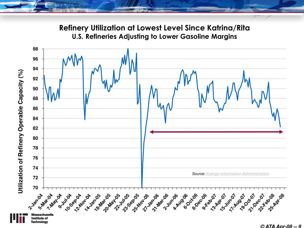 Refinery Utilization at Lowest Level Since Katrina/Rita