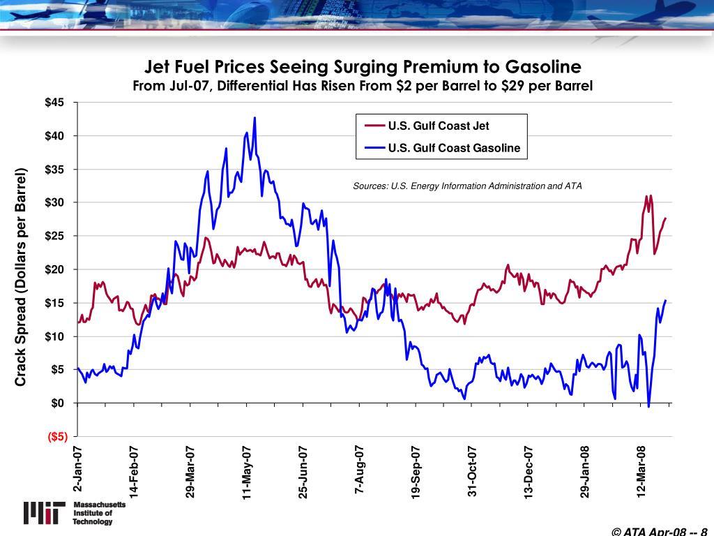 Jet Fuel Prices Seeing Surging Premium to Gasoline