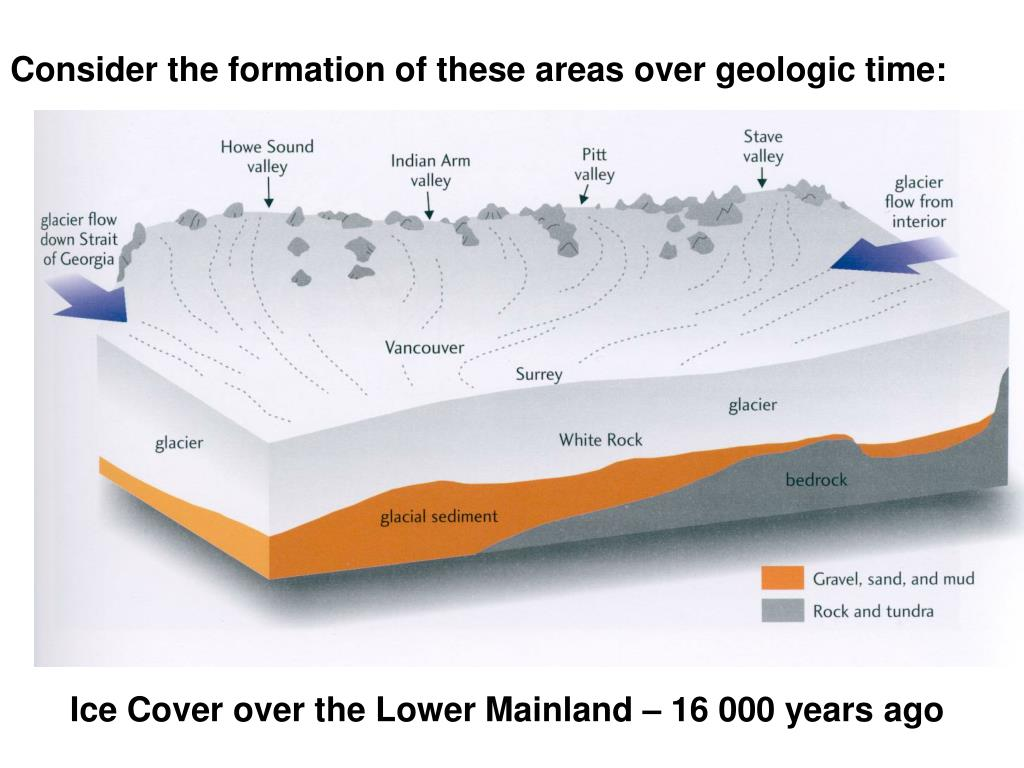 Consider the formation of these areas over geologic time: