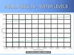 model results water levels