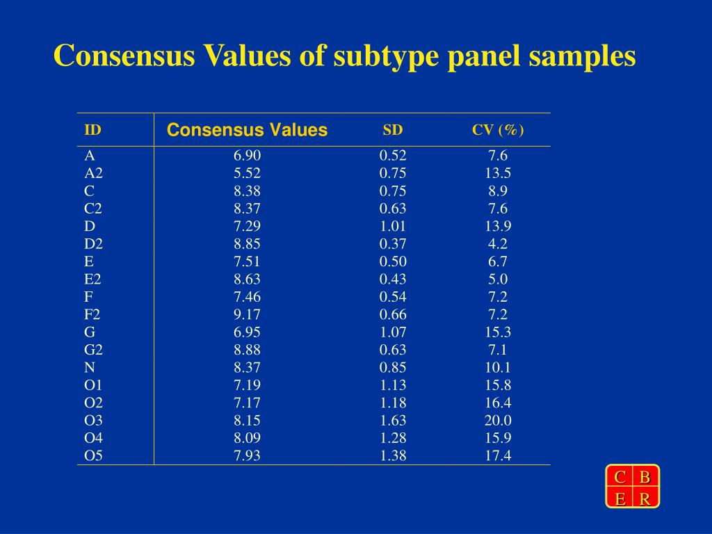 Consensus Values of subtype panel samples