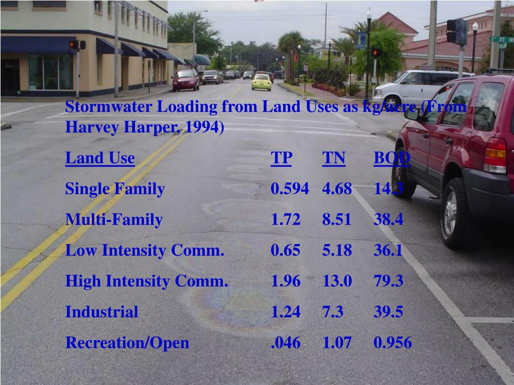 Stormwater Loading from Land Uses as kg/acre (From Harvey Harper, 1994)