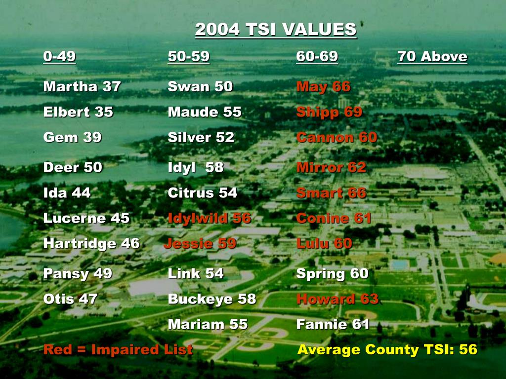 2004 TSI VALUES