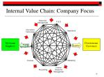 internal value chain company focus