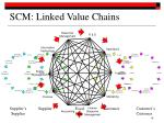 scm linked value chains