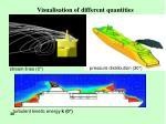 visualisation of different quantities