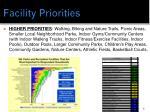 facility priorities
