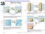 http en wikipedia org wiki advanced encryption standard aes four steps
