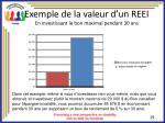 exemple de la valeur d un reei en investissant le bon maximal pendant 30 ans