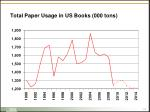 total paper usage in us books 000 tons