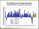 us climbing out of deep recession real gdp growth annualized percent change
