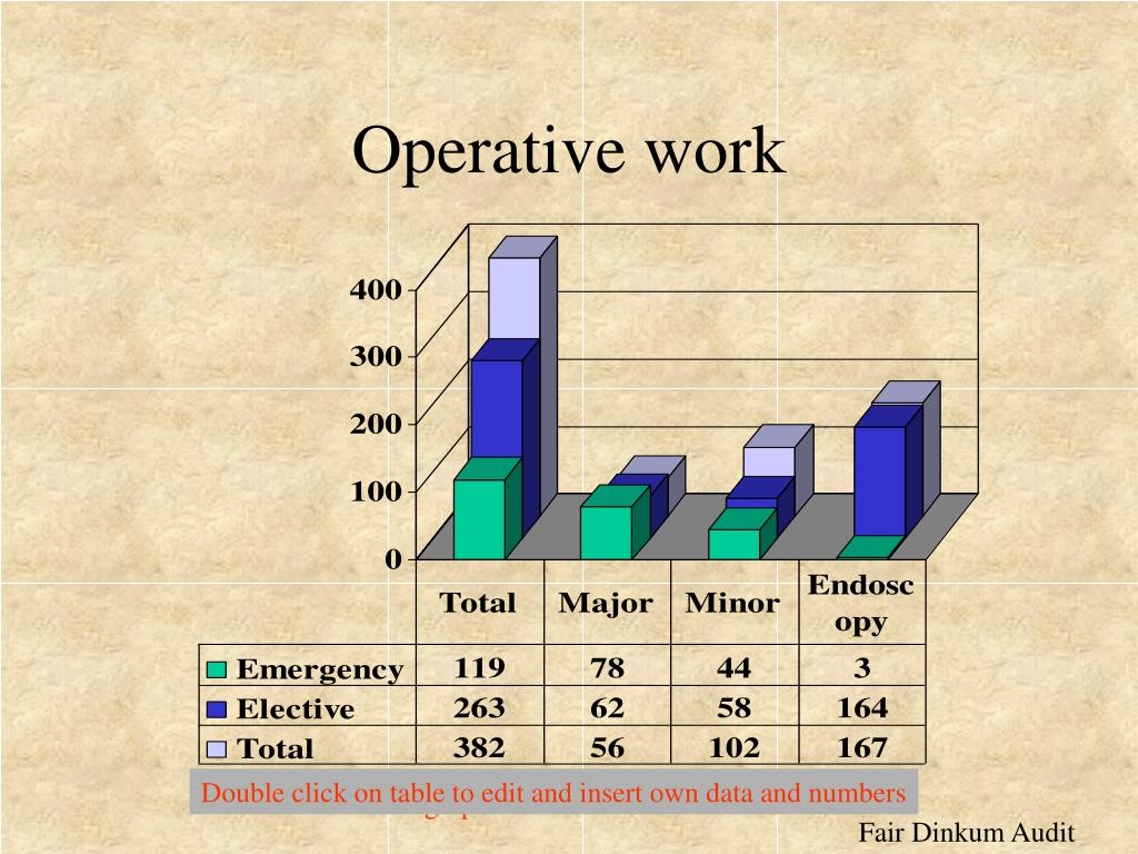 Operative work