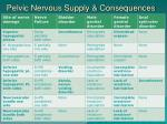 pelvic nervous supply consequences