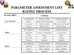 parameter assessment list rating process17