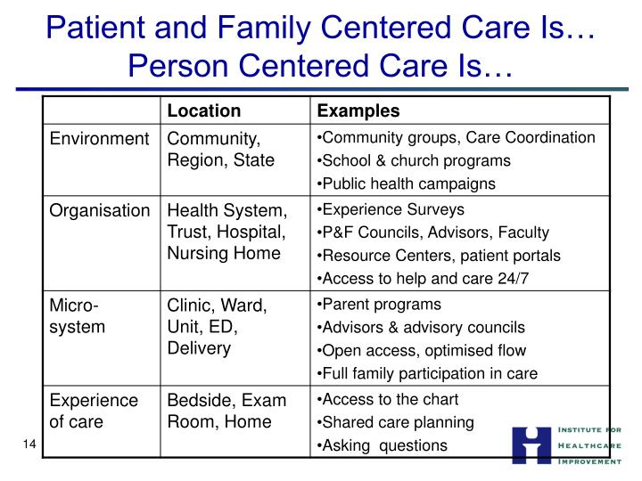 Ppt Person Centered Care Partnering With Patients Families And