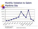 monthly visitation to salem maritime site