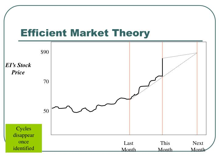 efficient market theory The canadian dollar is on course to strengthen in april for the eighth time in the last 10 years, a sequence strategists link to seasonal vitality in stocks and energy products, rewarding investors who trade on market patterns.