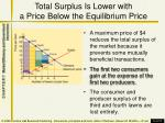 total surplus is lower with a price below the equilibrium price