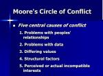 moore s circle of conflict