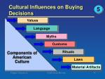 cultural influences on buying decisions