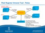 risk register intranet tool roles