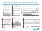 recent housing data and market sentiment weak