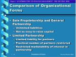 comparison of organizational forms12