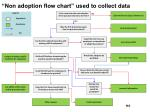 non adoption flow chart used to collect data