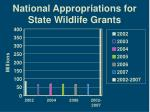national appropriations for state wildlife grants