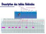 description des tables f d rales39