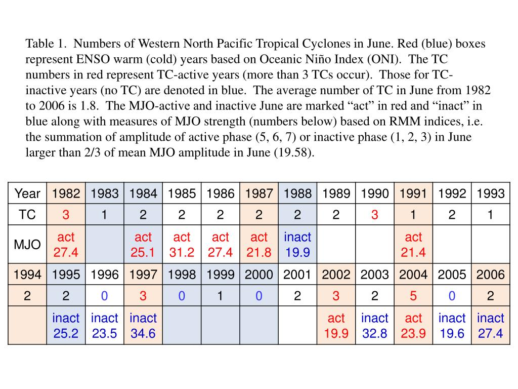 "Table 1.  Numbers of Western North Pacific Tropical Cyclones in June. Red (blue) boxes represent ENSO warm (cold) years based on Oceanic Niño Index (ONI).  The TC numbers in red represent TC-active years (more than 3 TCs occur).  Those for TC-inactive years (no TC) are denoted in blue.  The average number of TC in June from 1982 to 2006 is 1.8.  The MJO-active and inactive June are marked ""act"" in red and ""inact"" in blue along with measures of MJO strength (numbers below) based on RMM indices, i.e. the summation of amplitude of active phase (5, 6, 7) or inactive phase (1, 2, 3) in June larger than 2/3 of mean MJO amplitude in June (19.58)."