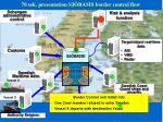 70 sek presentation sj basis border control flow